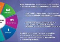 En 2019 Fiscalía de la Mujer abrió 200 investigaciones relacionadas con muertes de mujeres
