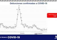 Solo dos fallecimientos por Covid en el estado: Secretaría de Salud